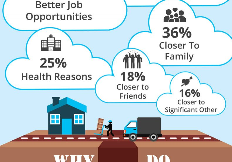 Why-Americans-Move-KCM